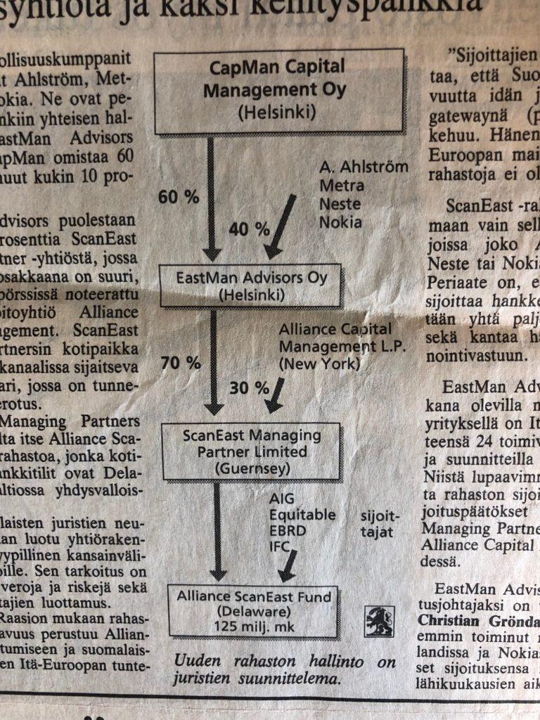 Fund structures anno 1994